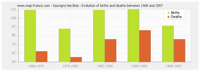 Sauvigny-les-Bois : Evolution of births and deaths between 1968 and 2007