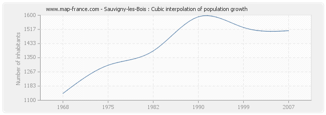 Sauvigny-les-Bois : Cubic interpolation of population growth