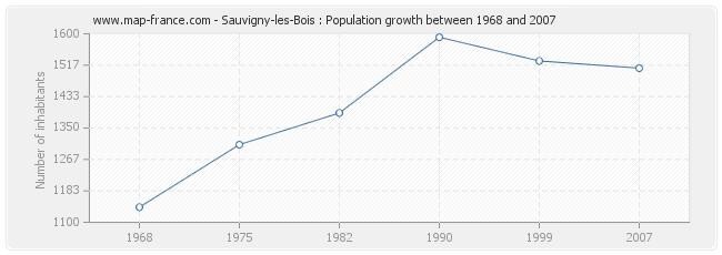 Population Sauvigny-les-Bois