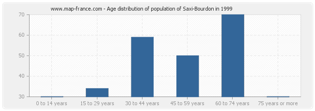 Age distribution of population of Saxi-Bourdon in 1999
