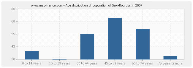 Age distribution of population of Saxi-Bourdon in 2007