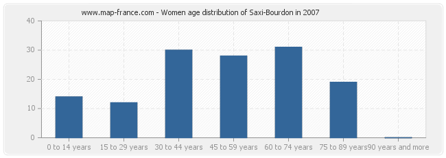 Women age distribution of Saxi-Bourdon in 2007