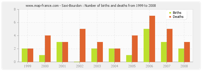 Saxi-Bourdon : Number of births and deaths from 1999 to 2008