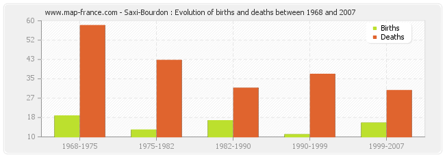 Saxi-Bourdon : Evolution of births and deaths between 1968 and 2007