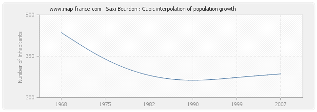 Saxi-Bourdon : Cubic interpolation of population growth