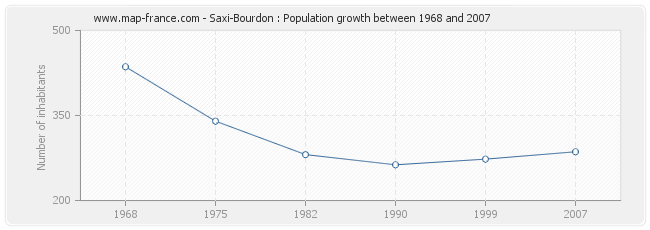 Population Saxi-Bourdon