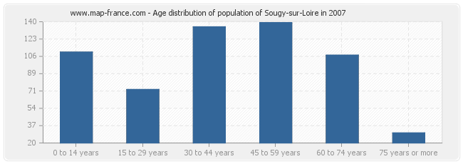 Age distribution of population of Sougy-sur-Loire in 2007