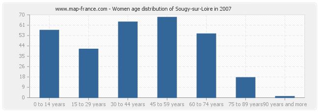 Women age distribution of Sougy-sur-Loire in 2007