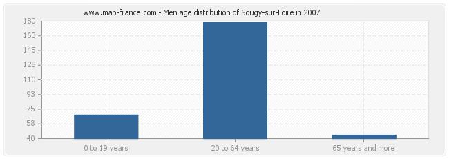 Men age distribution of Sougy-sur-Loire in 2007
