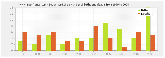 Sougy-sur-Loire : Number of births and deaths from 1999 to 2008