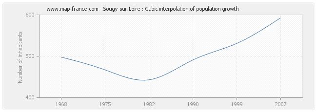 Sougy-sur-Loire : Cubic interpolation of population growth