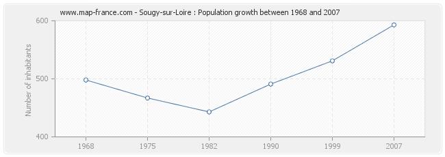 Population Sougy-sur-Loire