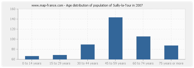 Age distribution of population of Suilly-la-Tour in 2007