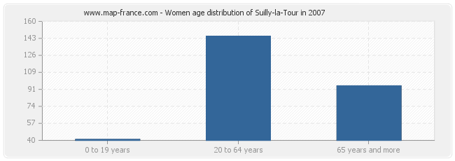 Women age distribution of Suilly-la-Tour in 2007