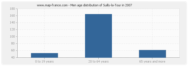 Men age distribution of Suilly-la-Tour in 2007