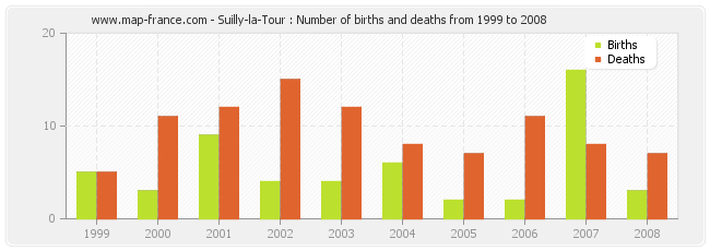 Suilly-la-Tour : Number of births and deaths from 1999 to 2008