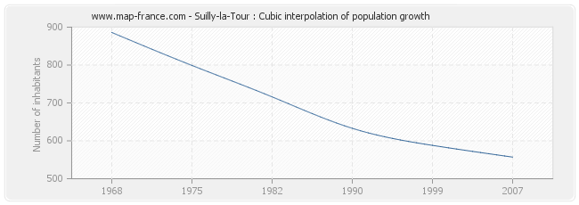 Suilly-la-Tour : Cubic interpolation of population growth