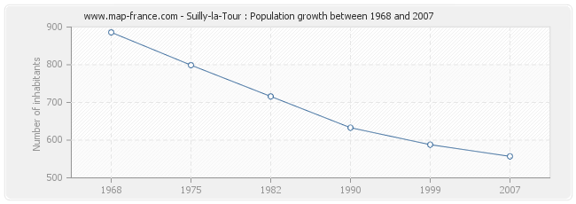 Population Suilly-la-Tour