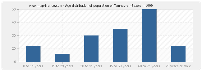 Age distribution of population of Tamnay-en-Bazois in 1999