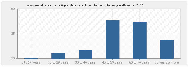 Age distribution of population of Tamnay-en-Bazois in 2007