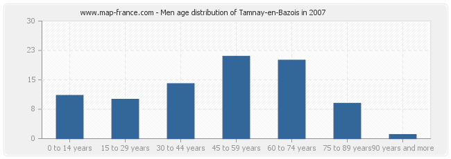 Men age distribution of Tamnay-en-Bazois in 2007