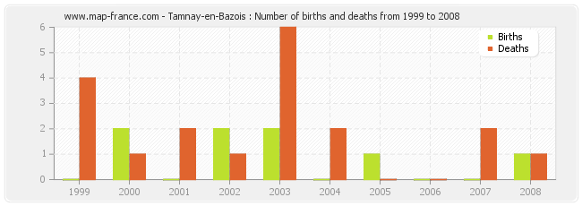 Tamnay-en-Bazois : Number of births and deaths from 1999 to 2008