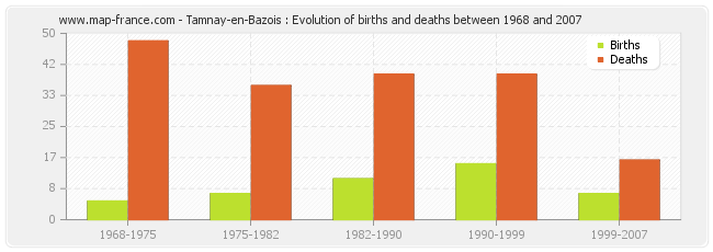 Tamnay-en-Bazois : Evolution of births and deaths between 1968 and 2007