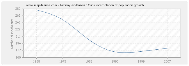 Tamnay-en-Bazois : Cubic interpolation of population growth
