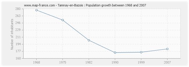 Population Tamnay-en-Bazois