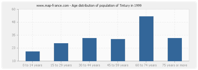 Age distribution of population of Tintury in 1999