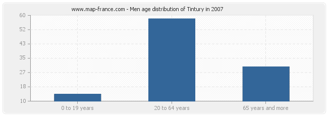 Men age distribution of Tintury in 2007
