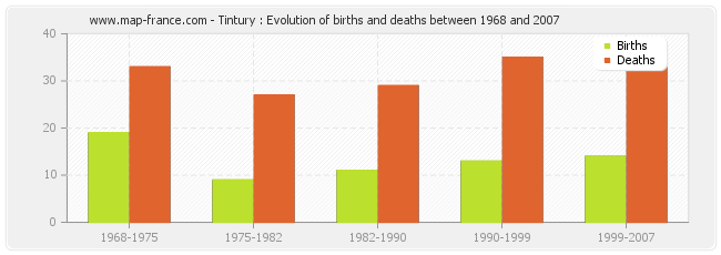 Tintury : Evolution of births and deaths between 1968 and 2007