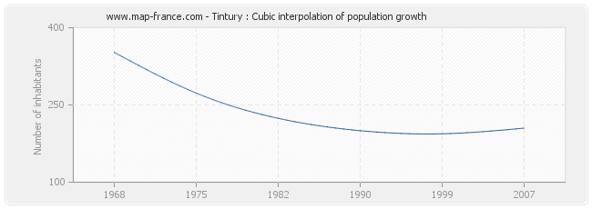 Tintury : Cubic interpolation of population growth