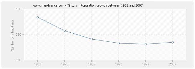 Population Tintury