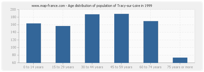 Age distribution of population of Tracy-sur-Loire in 1999