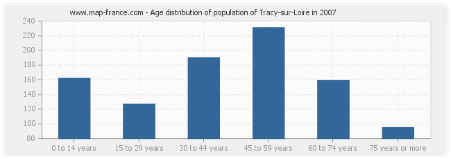 Age distribution of population of Tracy-sur-Loire in 2007