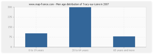 Men age distribution of Tracy-sur-Loire in 2007