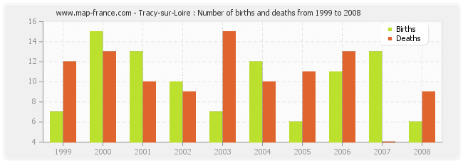 Tracy-sur-Loire : Number of births and deaths from 1999 to 2008