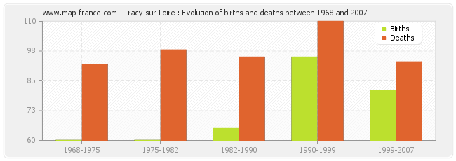 Tracy-sur-Loire : Evolution of births and deaths between 1968 and 2007
