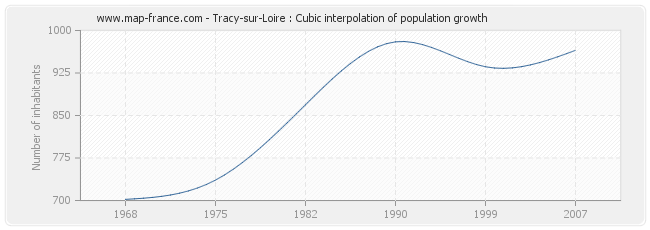 Tracy-sur-Loire : Cubic interpolation of population growth