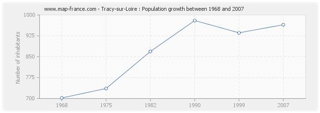 Population Tracy-sur-Loire