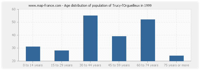 Age distribution of population of Trucy-l'Orgueilleux in 1999