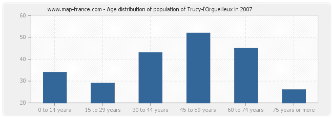 Age distribution of population of Trucy-l'Orgueilleux in 2007