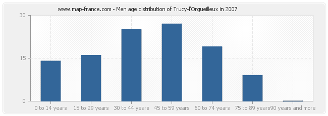 Men age distribution of Trucy-l'Orgueilleux in 2007