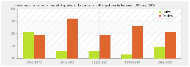 Trucy-l'Orgueilleux : Evolution of births and deaths between 1968 and 2007