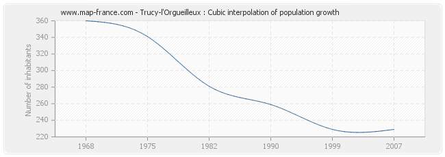Trucy-l'Orgueilleux : Cubic interpolation of population growth