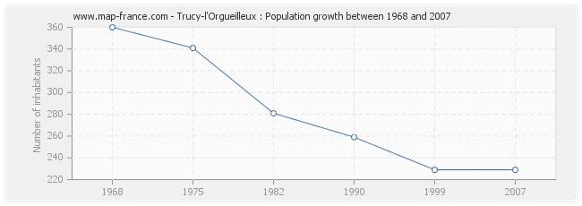 Population Trucy-l'Orgueilleux