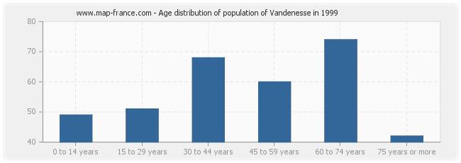 Age distribution of population of Vandenesse in 1999