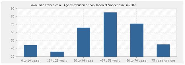 Age distribution of population of Vandenesse in 2007
