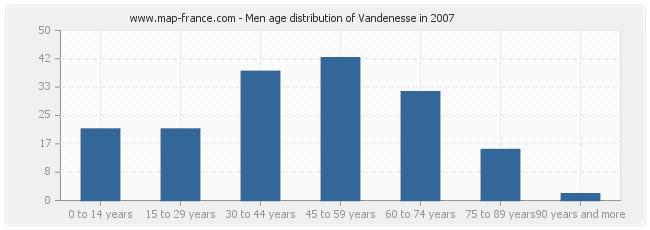 Men age distribution of Vandenesse in 2007
